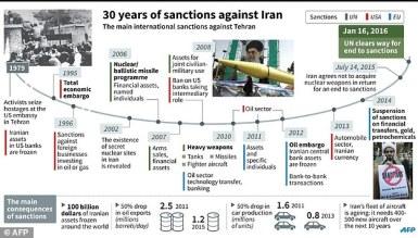 Infografica pubblicata dal Daily Mail